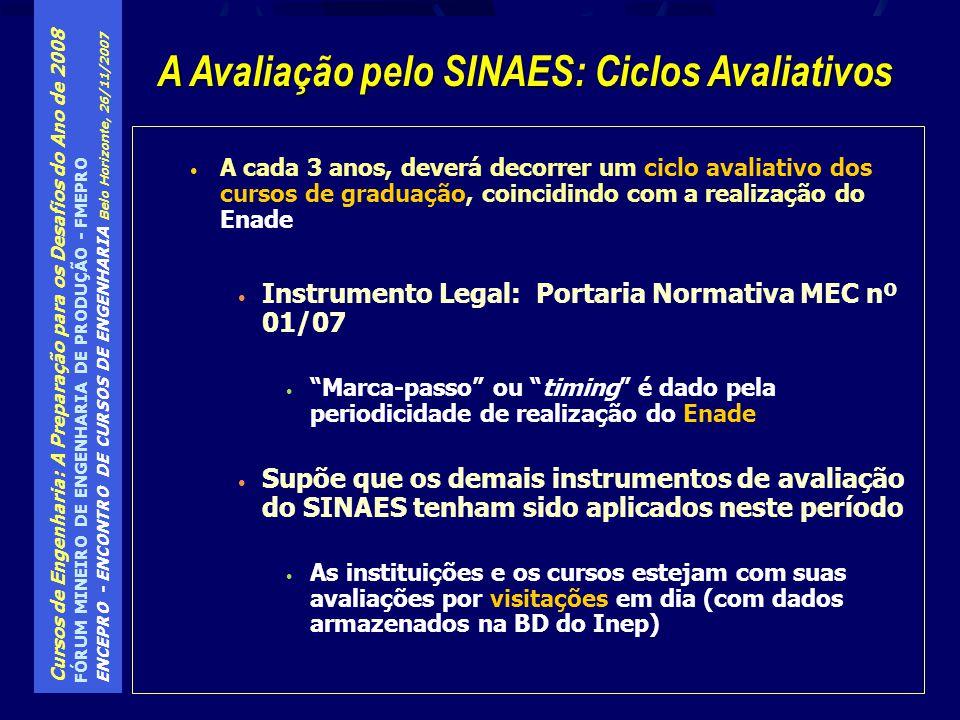 Cursos de Engenharia: A Preparação para os Desafios do Ano de 2008 FÓRUM MINEIRO DE ENGENHARIA DE PRODUÇÃO - FMEPRO ENCEPRO - ENCONTRO DE CURSOS DE ENGENHARIA Belo Horizonte, 26/11/2007 Histórico das visitas de avaliações aos cursos: propósitos Autorização de funcionamento de cursos (SESu até 2005/atualmente INEP) Reconhecimento de cursos (SESu até 2002/atualmente INEP) Revalidação do credenciamento de cursos (SESu até 2002/atualmente INEP) Avaliação das condições de oferta (INEP) Visitas de Comissões de Avaliadores / MEC
