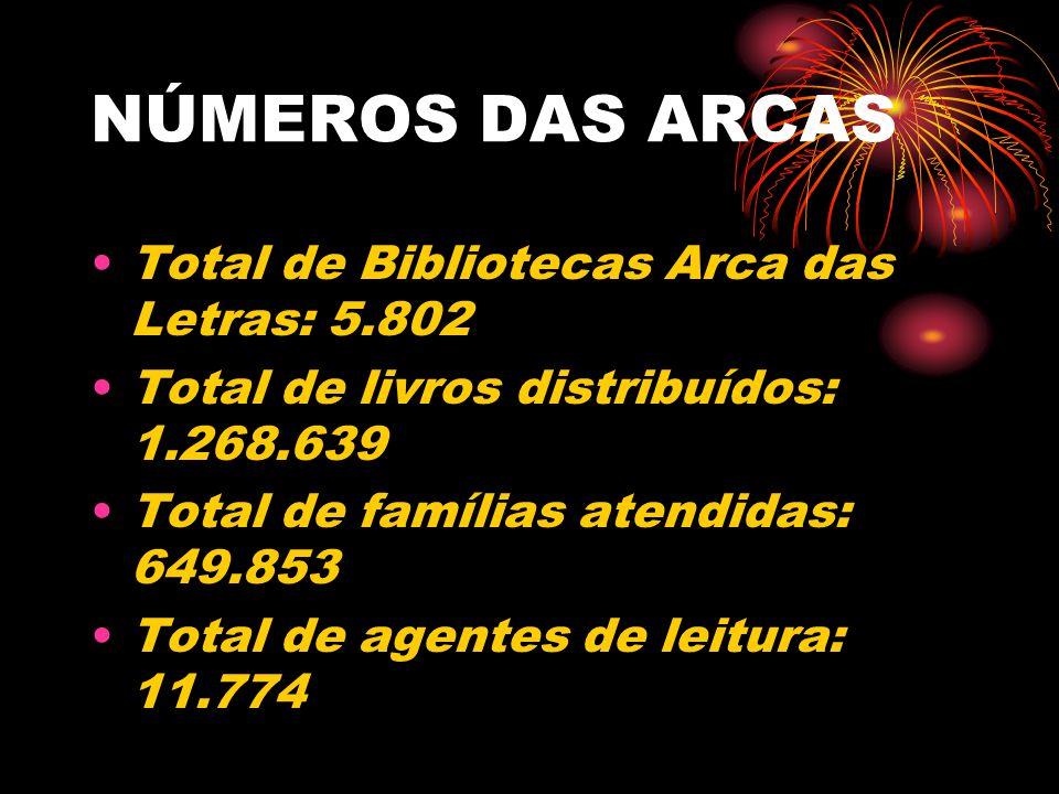 NÚMEROS DAS ARCAS Total de Bibliotecas Arca das Letras: 5.802 Total de livros distribuídos: 1.268.639 Total de famílias atendidas: 649.853 Total de agentes de leitura: 11.774
