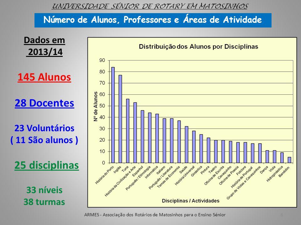 Número de Alunos, Professores e Áreas de Atividade 6ARMES - Associação dos Rotários de Matosinhos para o Ensino Sénior Dados em 2013/14 145 Alunos 28