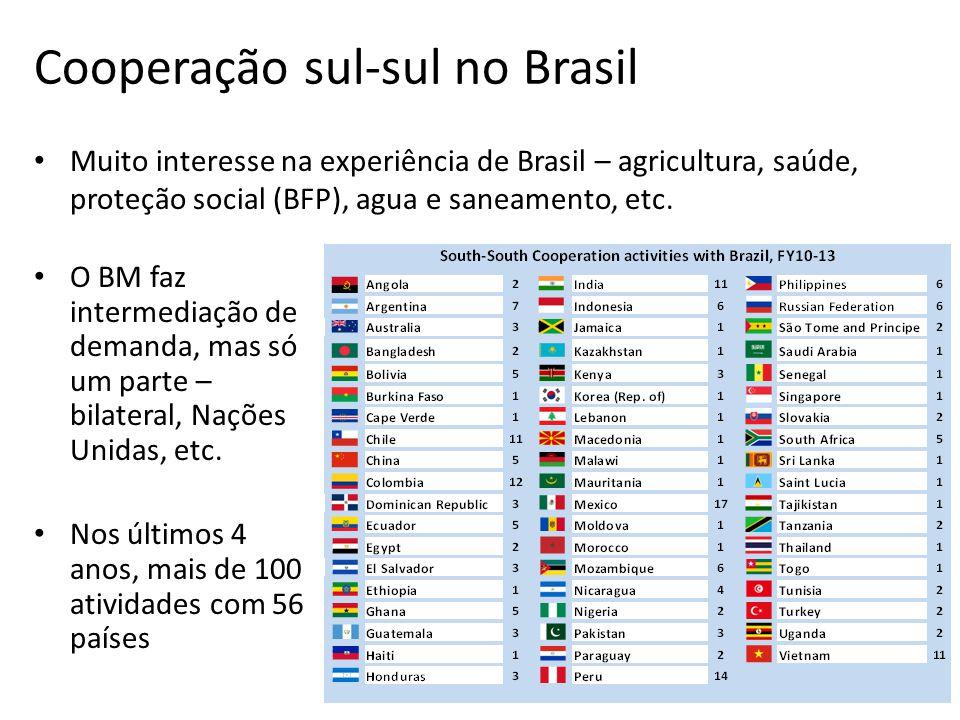 Cooperação sul-sul no Brasil Muito interesse na experiência de Brasil – agricultura, saúde, proteção social (BFP), agua e saneamento, etc.
