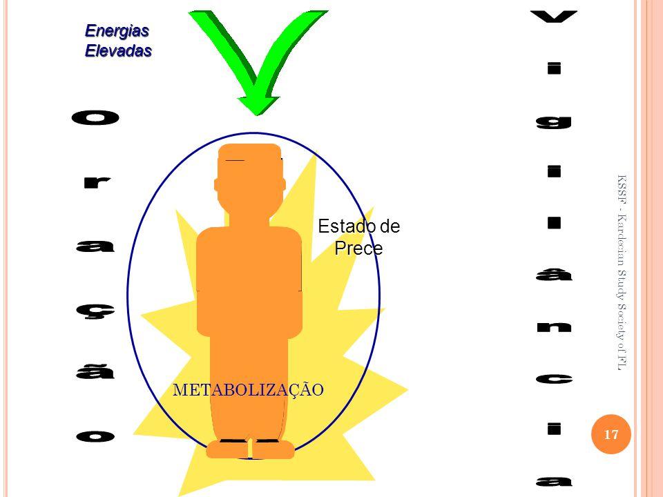 Energias Elevadas Estado de Prece METABOLIZAÇÃO 17 KSSF - Kardecian Study Society of FL