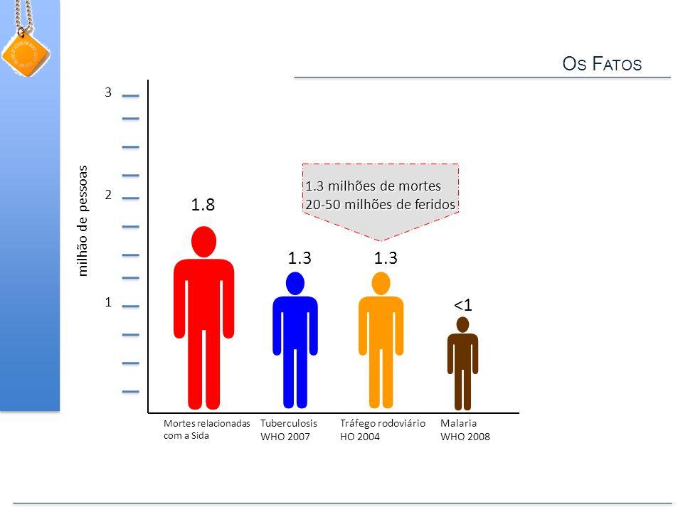 O S F ATOS  1 2 3  Tráfego rodoviário HO 2004 1.3 Malaria WHO 2008  <1 Tuberculosis WHO 2007 1.8 milhão de pessoas 1.3 1.3 milhões de mortes 20-50 milhões de feridos  Mortes relacionadas com a Sida