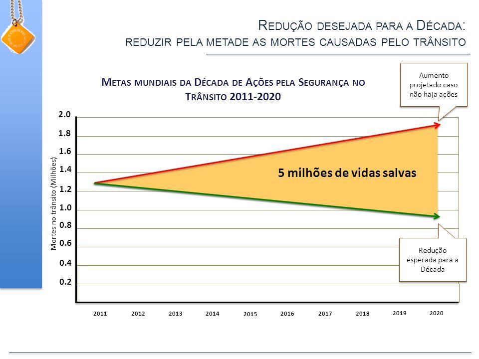 R EDUÇÃO DESEJADA PARA A D ÉCADA : REDUZIR PELA METADE AS MORTES CAUSADAS PELO TRÂNSITO 0.2 0.4 0.6 0.8 1.0 1.2 1.4 1.6 1.8 2.0 201120122013 2014 2015 201620172018 2019 2020 5 milhões de vidas salvas Aumento projetado caso não haja ações Redução esperada para a Década Mortes no trânsito (Milhões) M ETAS MUNDIAIS DA D ÉCADA DE A ÇÕES PELA S EGURANÇA NO T RÂNSITO 2011-2020