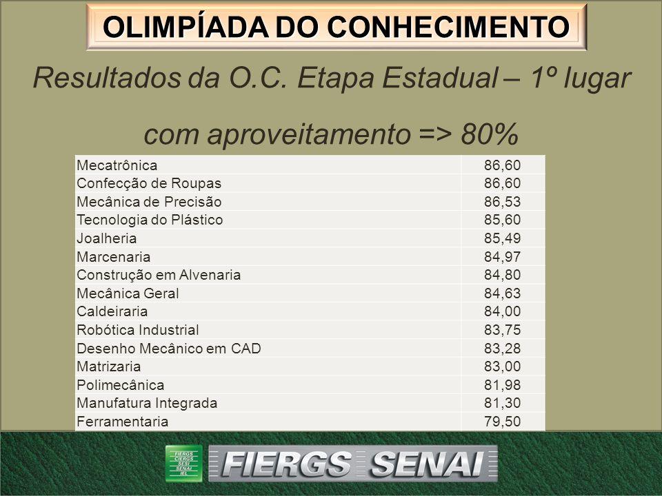 OLIMPÍADA DO CONHECIMENTO Resultados da O.C.