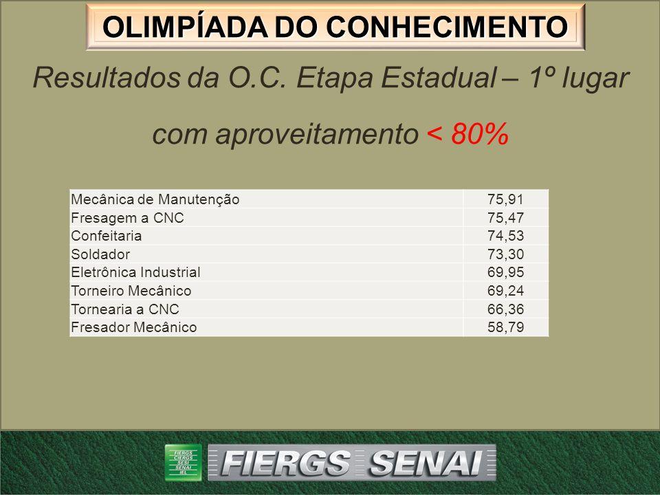 OLIMPÍADA DO CONHECIMENTO dimensões Análise Critica dos resultados da avaliação das dimensões da área Metal Mecânica OC 2012 1 – Fresagem a CNC