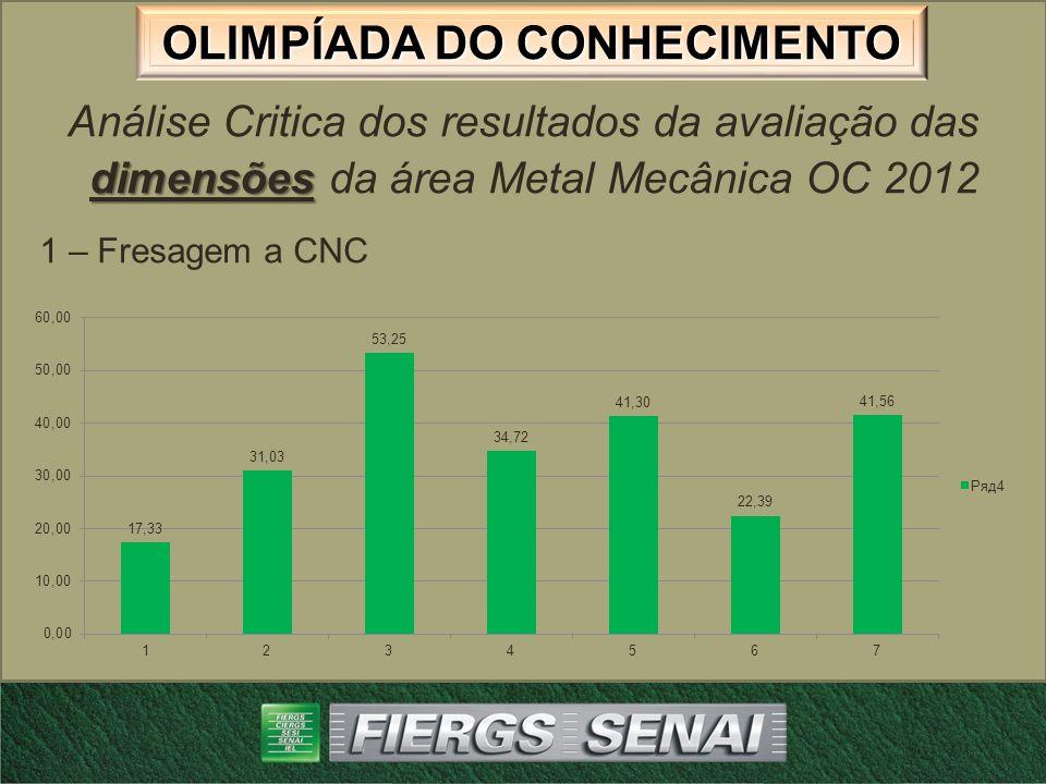 OLIMPÍADA DO CONHECIMENTO dimensões Análise Critica dos resultados da avaliação das dimensões da área Metal Mecânica OC 2012 2 – Tornearia a CNC