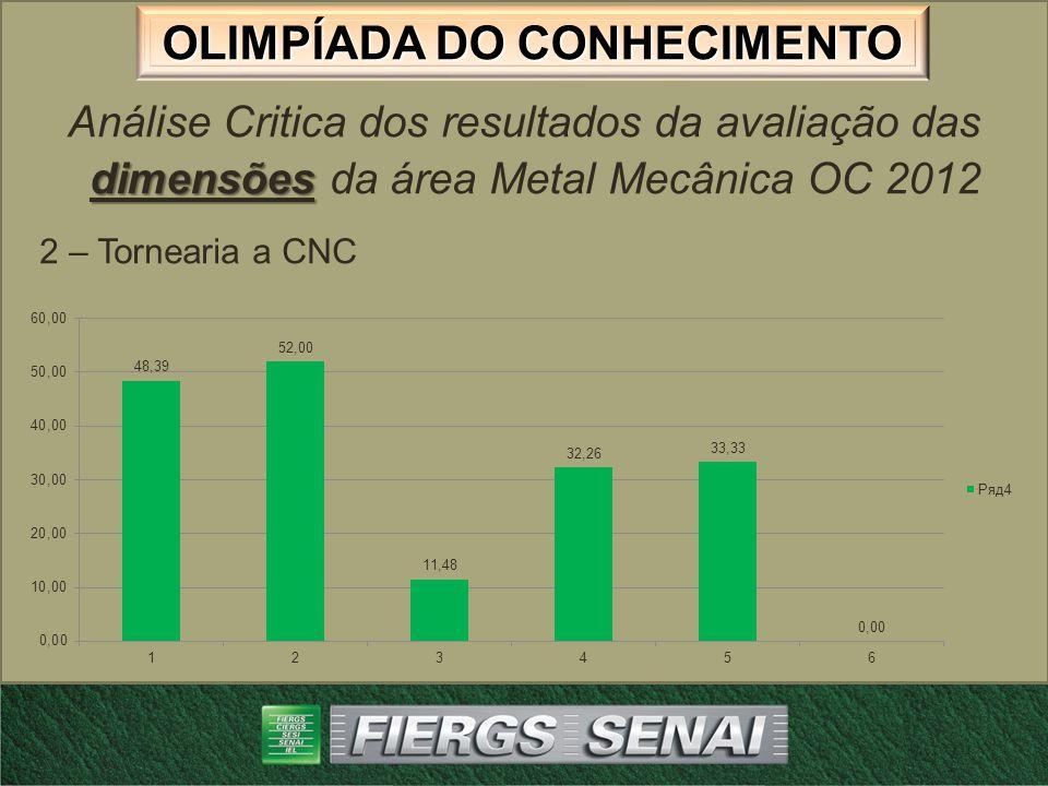 OLIMPÍADA DO CONHECIMENTO dimensões Análise Critica dos resultados da avaliação das dimensões da área Metal Mecânica OC 2012 3 – Fresador Mecânico