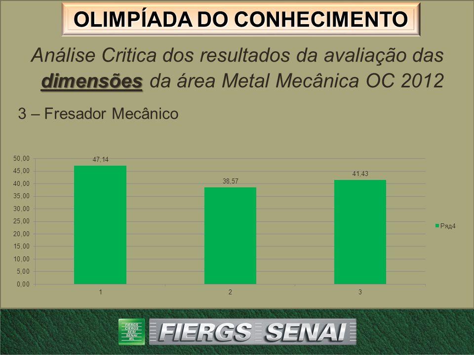 OLIMPÍADA DO CONHECIMENTO dimensões Análise Critica dos resultados da avaliação das dimensões da área Metal Mecânica OC 2012 4 – Tornearia Mecânica