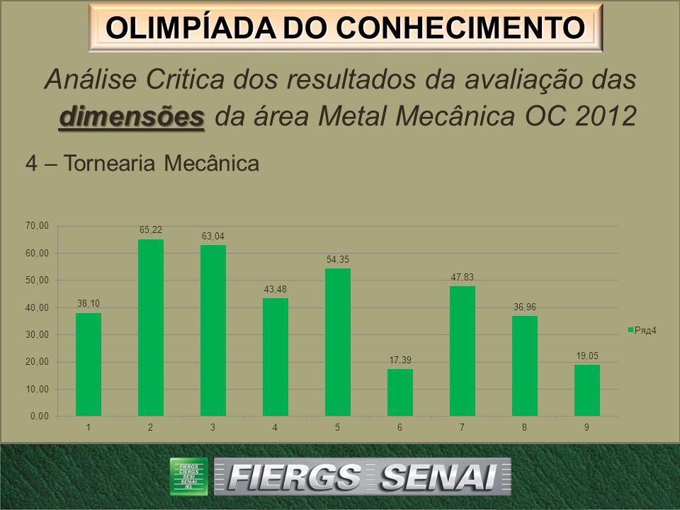 OLIMPÍADA DO CONHECIMENTO dimensões Análise Critica dos resultados da avaliação das dimensões da área Metal Mecânica OC 2012 5 – Polimecânica