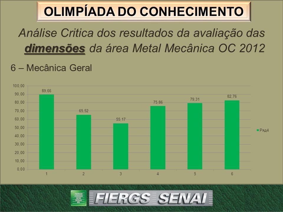 OLIMPÍADA DO CONHECIMENTO dimensões Análise Critica dos resultados da avaliação das dimensões da área Metal Mecânica OC 2012 Causas: Geometria da(s) máquina(s).