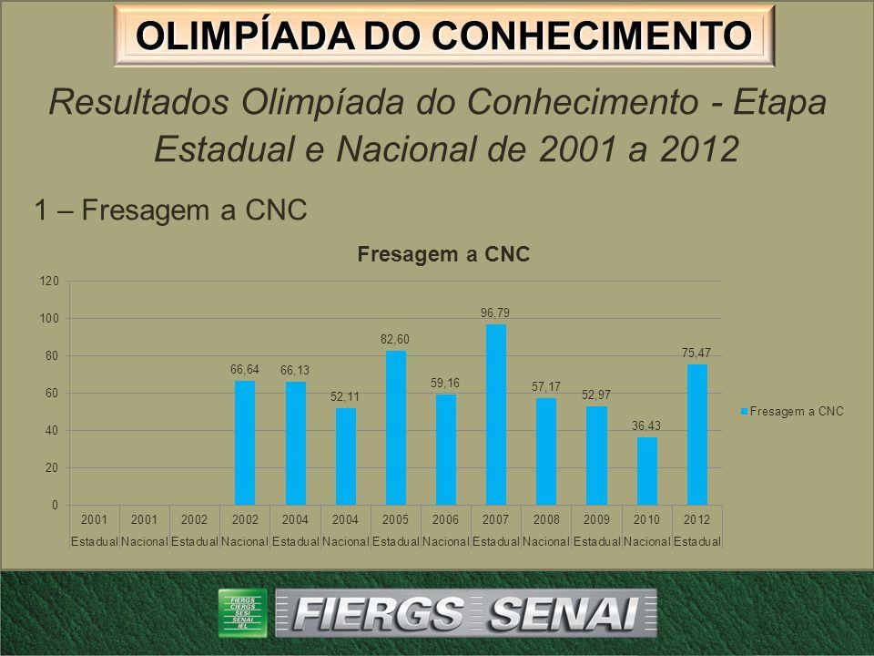 OLIMPÍADA DO CONHECIMENTO Resultados Olimpíada do Conhecimento - Etapa Estadual e Nacional de 2001 a 2012 2 – Tornearia a CNC