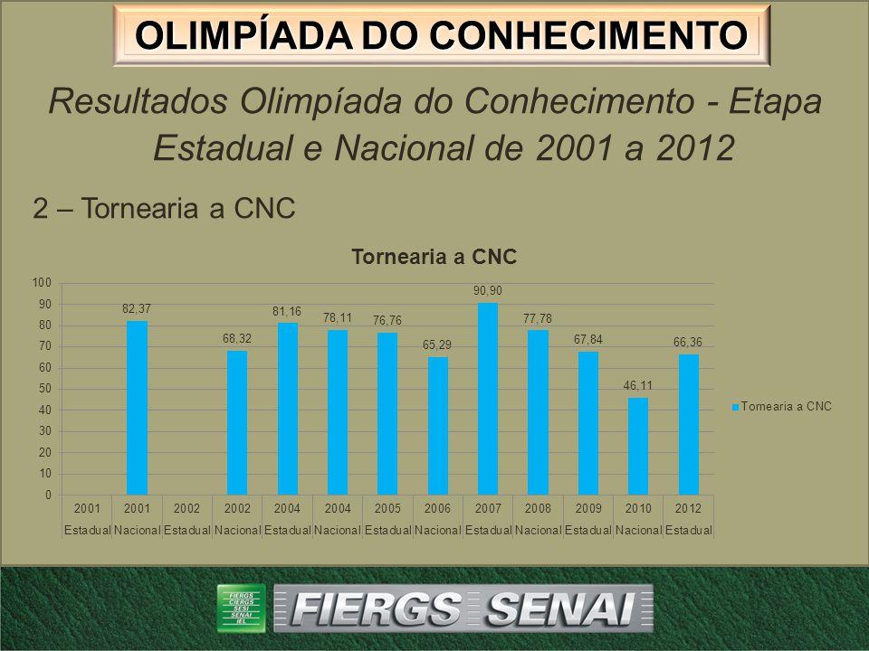 OLIMPÍADA DO CONHECIMENTO Resultados Olimpíada do Conhecimento - Etapa Estadual e Nacional de 2001 a 2012 3 – Fresador Mecânico