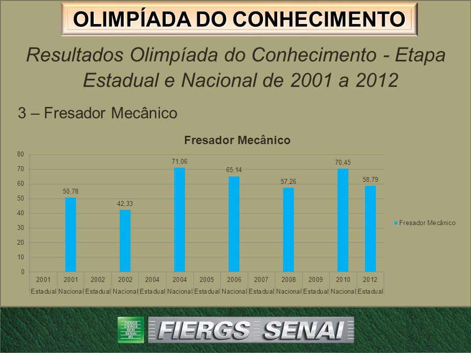 OLIMPÍADA DO CONHECIMENTO Resultados Olimpíada do Conhecimento - Etapa Estadual e Nacional de 2001 a 2012 4 – Mecânica de Usinagem