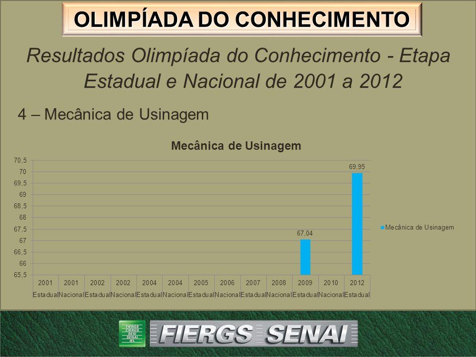 OLIMPÍADA DO CONHECIMENTO Resultados Olimpíada do Conhecimento - Etapa Estadual e Nacional de 2001 a 2012 5 – Torneiro Mecânico