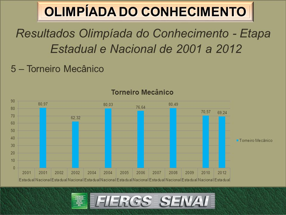 OLIMPÍADA DO CONHECIMENTO Resultados Olimpíada do Conhecimento - Etapa Estadual e Nacional de 2001 a 2012 6 – Ferramentaria
