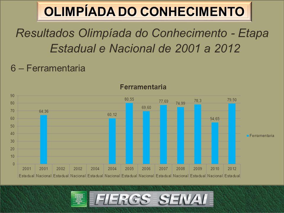 OLIMPÍADA DO CONHECIMENTO Resultados Olimpíada do Conhecimento - Etapa Estadual e Nacional de 2001 a 2012 7 – Mecânica Geral