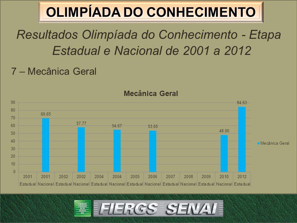OLIMPÍADA DO CONHECIMENTO Resultados Olimpíada do Conhecimento - Etapa Estadual e Nacional de 2001 a 2012 8 – Mecânica de Precisão