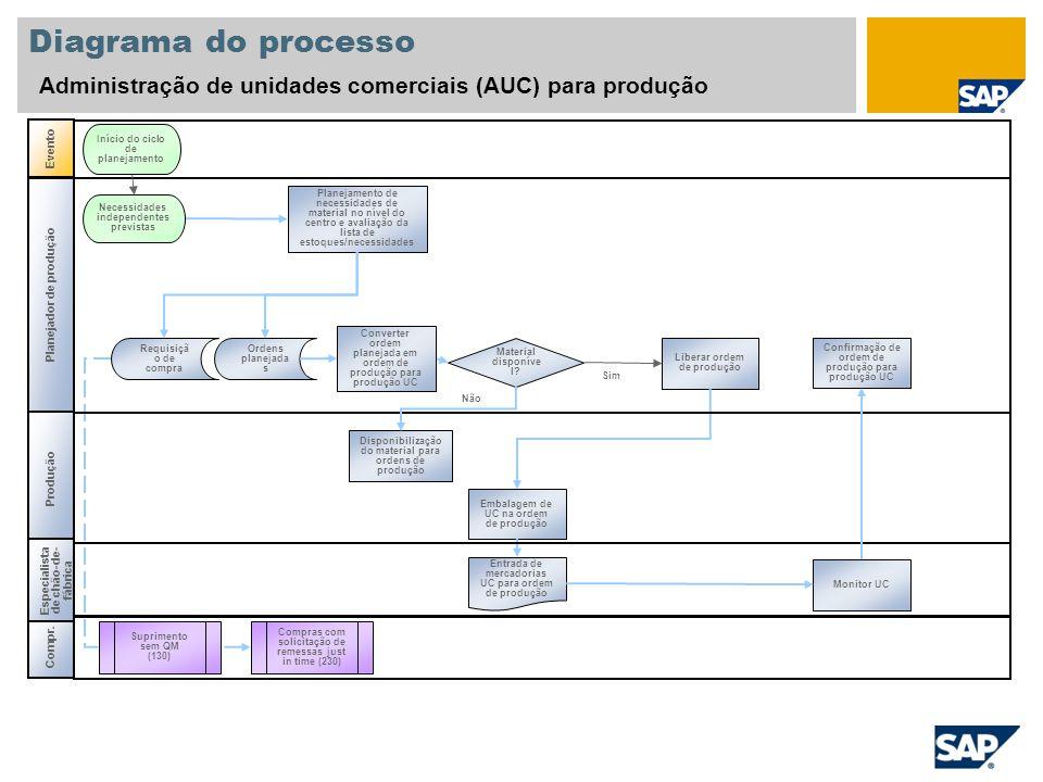 Diagrama do processo Administração de unidades comerciais (AUC) para produção Evento Início do ciclo de planejamento Produção Planejamento de necessid