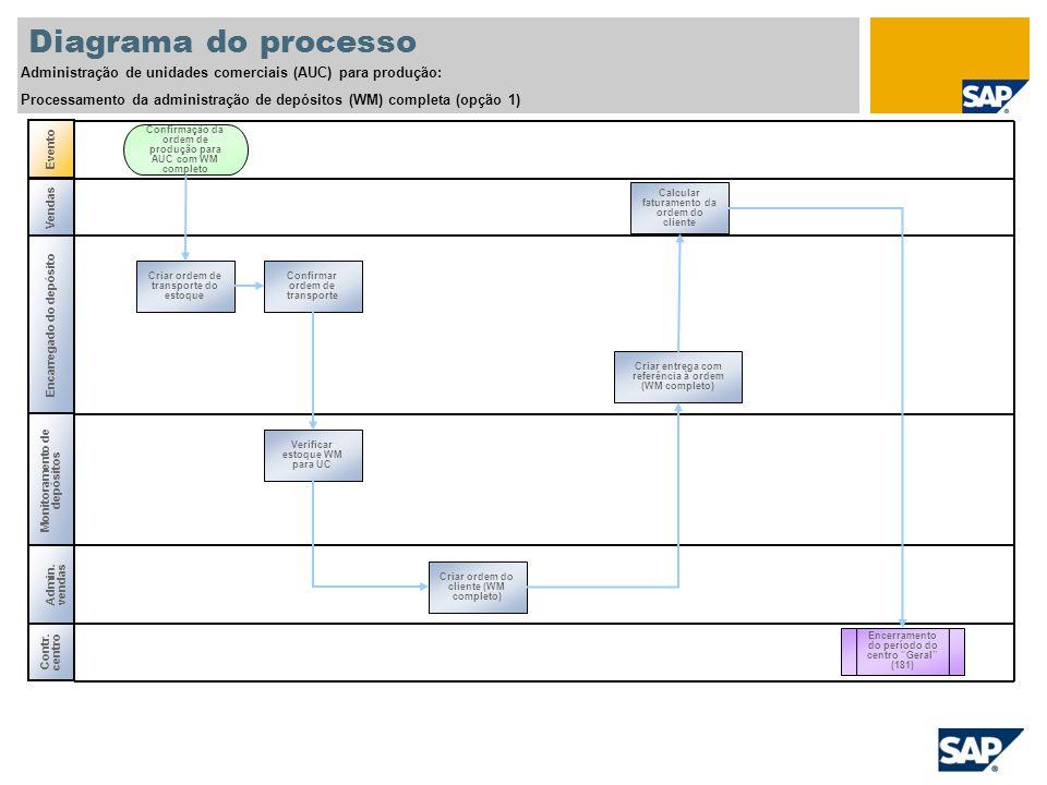 Diagrama do processo Administração de unidades comerciais (AUC) para produção: Processamento da administração de depósitos (WM) completa (opção 1) Ven