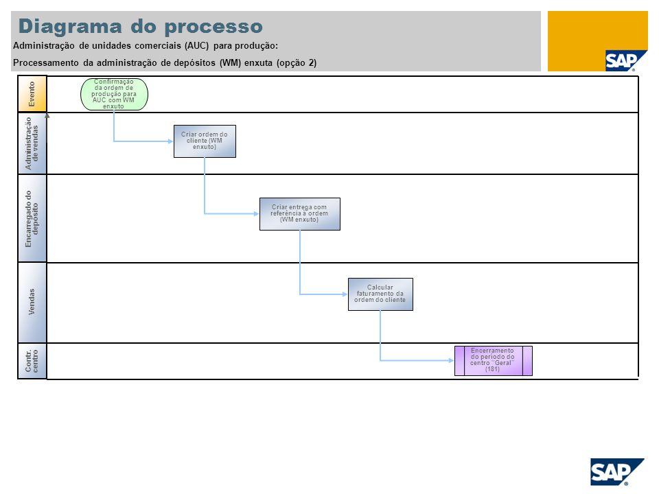 Diagrama do processo Administração de unidades comerciais (AUC) para produção: Processamento da administração de depósitos (WM) enxuta (opção 2) Admin