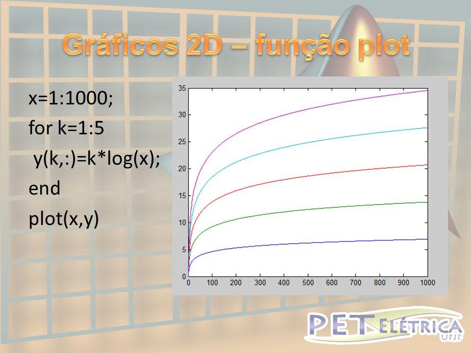 x=1:1000; for k=1:5 y(k,:)=k*log(x); end plot(x,y)