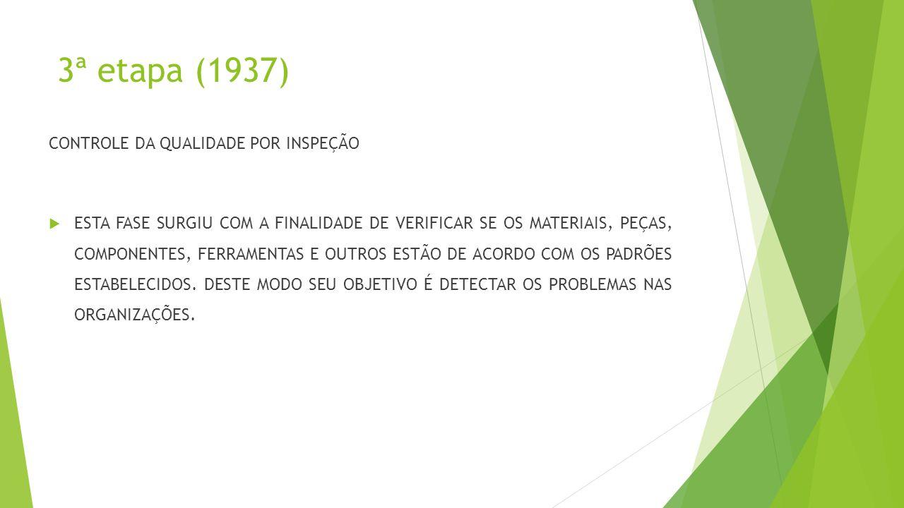 3ª etapa (1937) CONTROLE DA QUALIDADE POR INSPEÇÃO  ESTA FASE SURGIU COM A FINALIDADE DE VERIFICAR SE OS MATERIAIS, PEÇAS, COMPONENTES, FERRAMENTAS E OUTROS ESTÃO DE ACORDO COM OS PADRÕES ESTABELECIDOS.