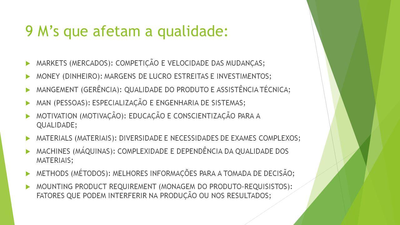9 M's que afetam a qualidade:  MARKETS (MERCADOS): COMPETIÇÃO E VELOCIDADE DAS MUDANÇAS;  MONEY (DINHEIRO): MARGENS DE LUCRO ESTREITAS E INVESTIMENTOS;  MANGEMENT (GERÊNCIA): QUALIDADE DO PRODUTO E ASSISTÊNCIA TÉCNICA;  MAN (PESSOAS): ESPECIALIZAÇÃO E ENGENHARIA DE SISTEMAS;  MOTIVATION (MOTIVAÇÃO): EDUCAÇÃO E CONSCIENTIZAÇÃO PARA A QUALIDADE;  MATERIALS (MATERIAIS): DIVERSIDADE E NECESSIDADES DE EXAMES COMPLEXOS;  MACHINES (MÁQUINAS): COMPLEXIDADE E DEPENDÊNCIA DA QUALIDADE DOS MATERIAIS;  METHODS (MÉTODOS): MELHORES INFORMAÇÕES PARA A TOMADA DE DECISÃO;  MOUNTING PRODUCT REQUIREMENT (MONAGEM DO PRODUTO-REQUISISTOS): FATORES QUE PODEM INTERFERIR NA PRODUÇÃO OU NOS RESULTADOS;