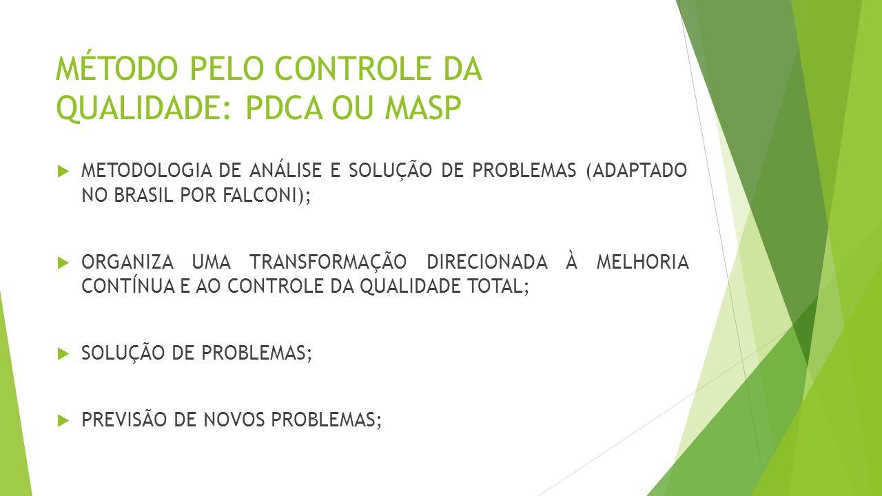 MÉTODO PELO CONTROLE DA QUALIDADE: PDCA OU MASP  METODOLOGIA DE ANÁLISE E SOLUÇÃO DE PROBLEMAS (ADAPTADO NO BRASIL POR FALCONI);  ORGANIZA UMA TRANSFORMAÇÃO DIRECIONADA À MELHORIA CONTÍNUA E AO CONTROLE DA QUALIDADE TOTAL;  SOLUÇÃO DE PROBLEMAS;  PREVISÃO DE NOVOS PROBLEMAS;
