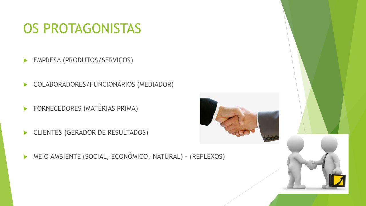 OS PROTAGONISTAS  EMPRESA (PRODUTOS/SERVIÇOS)  COLABORADORES/FUNCIONÁRIOS (MEDIADOR)  FORNECEDORES (MATÉRIAS PRIMA)  CLIENTES (GERADOR DE RESULTADOS)  MEIO AMBIENTE (SOCIAL, ECONÔMICO, NATURAL) – (REFLEXOS)