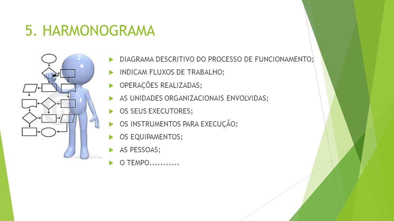 5. HARMONOGRAMA  DIAGRAMA DESCRITIVO DO PROCESSO DE FUNCIONAMENTO;  INDICAM FLUXOS DE TRABALHO;  OPERAÇÕES REALIZADAS;  AS UNIDADES ORGANIZACIONAI