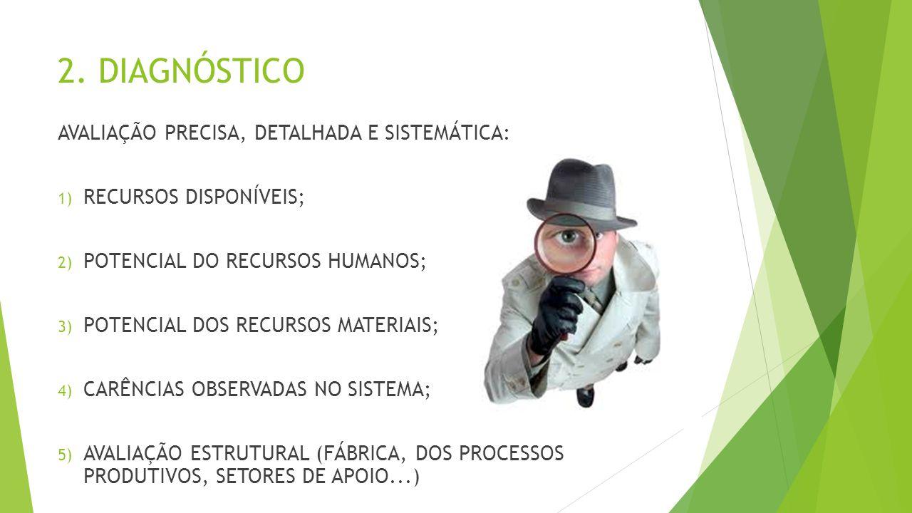 2. DIAGNÓSTICO AVALIAÇÃO PRECISA, DETALHADA E SISTEMÁTICA: 1) RECURSOS DISPONÍVEIS; 2) POTENCIAL DO RECURSOS HUMANOS; 3) POTENCIAL DOS RECURSOS MATERI