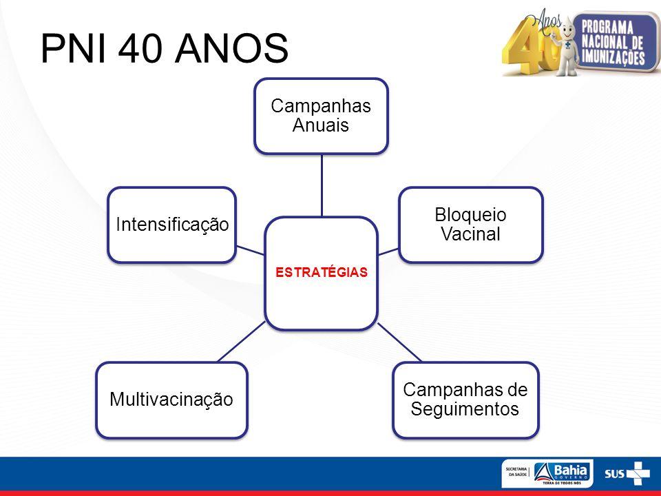 PNI 40 ANOS ESTRATÉGIAS Campanhas Anuais Bloqueio Vacinal Campanhas de Seguimentos MultivacinaçãoIntensificação