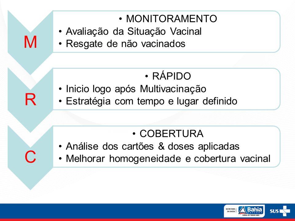 M •MONITORAMENTO •Avaliação da Situação Vacinal •Resgate de não vacinados R •RÁPIDO •Inicio logo após Multivacinação •Estratégia com tempo e lugar def