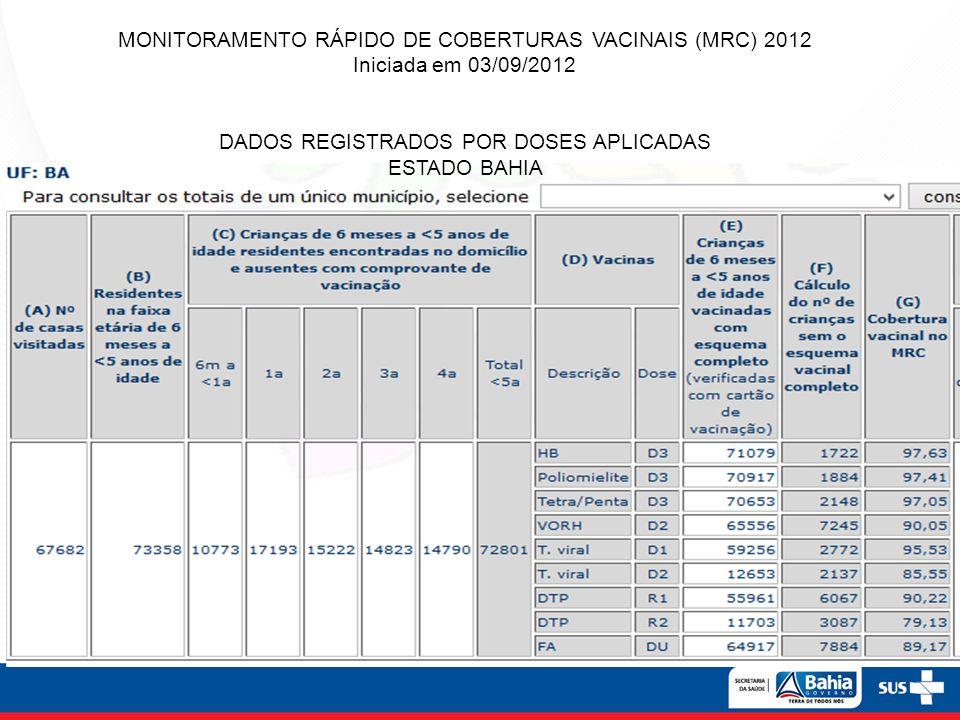 MONITORAMENTO RÁPIDO DE COBERTURAS VACINAIS (MRC) 2012 Iniciada em 03/09/2012 DADOS REGISTRADOS POR DOSES APLICADAS ESTADO BAHIA