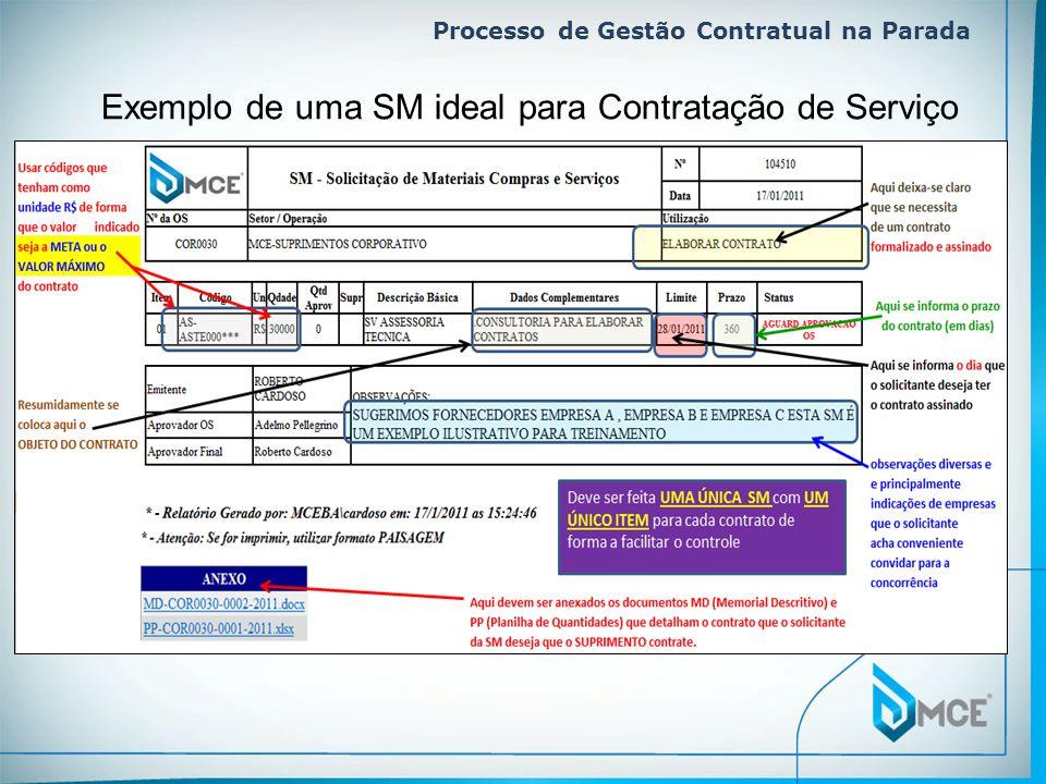 Processo de Gestão Contratual na Parada. Exemplo de uma SM ideal para Contratação de Serviço