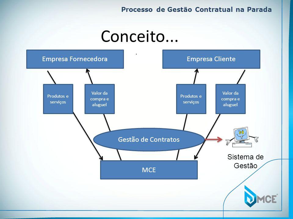 Processo de Gestão Contratual na Parada. Conceito... Empresa FornecedoraEmpresa Cliente Produtos e serviços Valor da compra e aluguel MCE Sistema de G