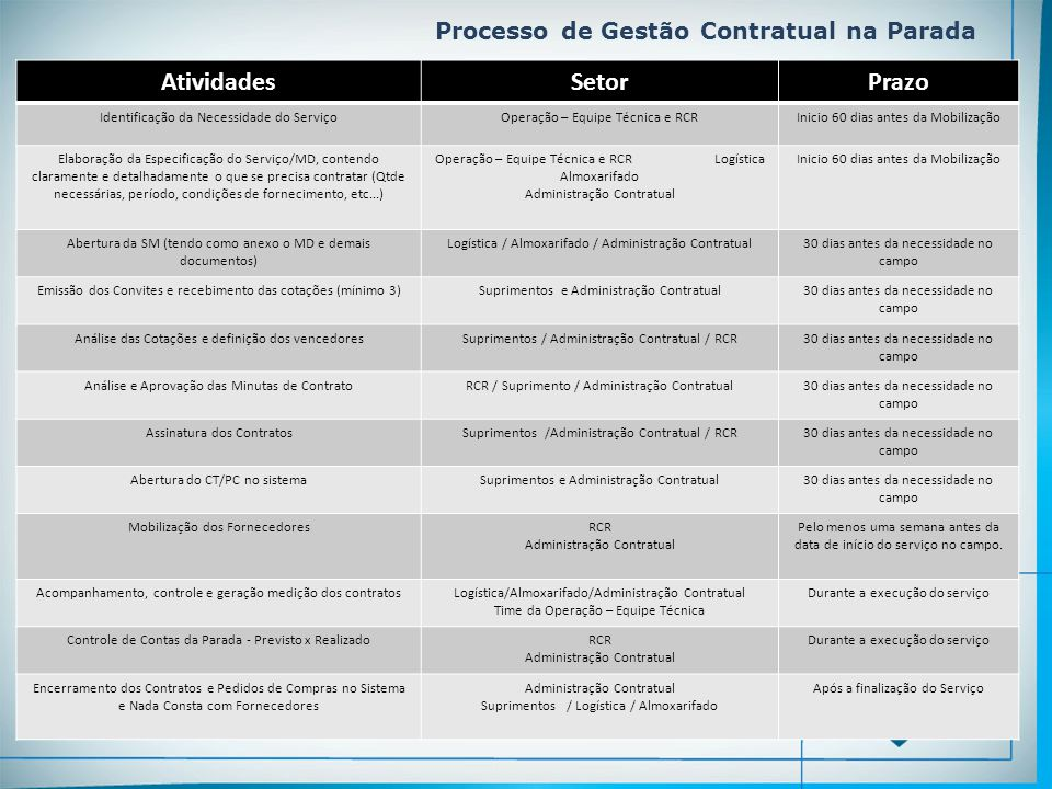 Processo de Gestão Contratual na Parada AtividadesSetorPrazo Identificação da Necessidade do ServiçoOperação – Equipe Técnica e RCRInicio 60 dias ante