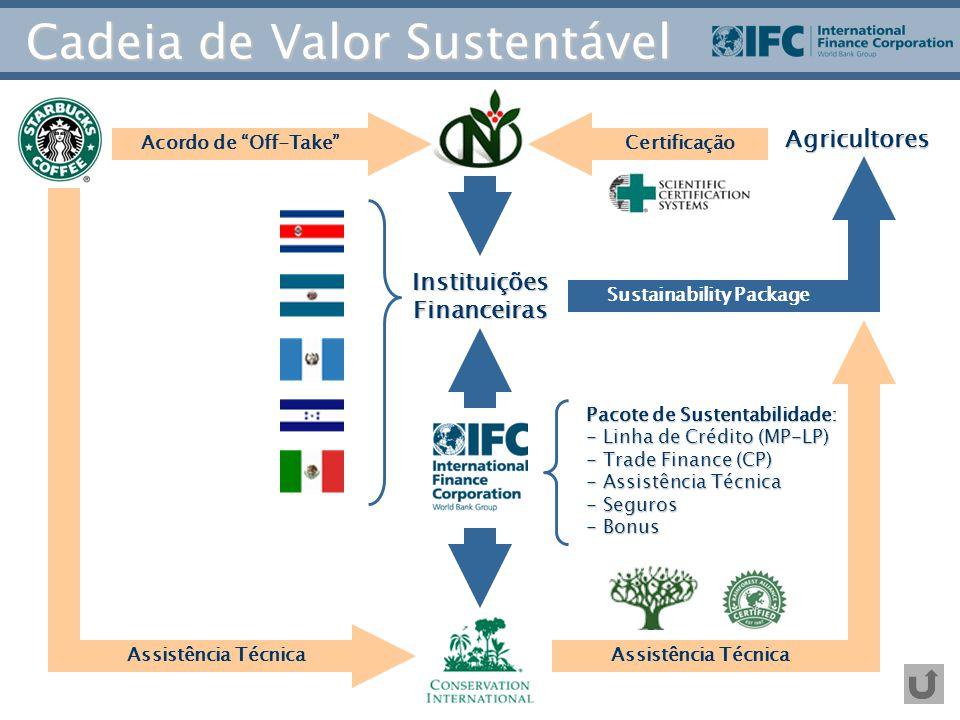 """InstituiçõesFinanceiras Agricultores CertificaçãoAcordo de """"Off-Take"""" Assistência Técnica Sustainability Package Pacote de Sustentabilidade: - Linha d"""