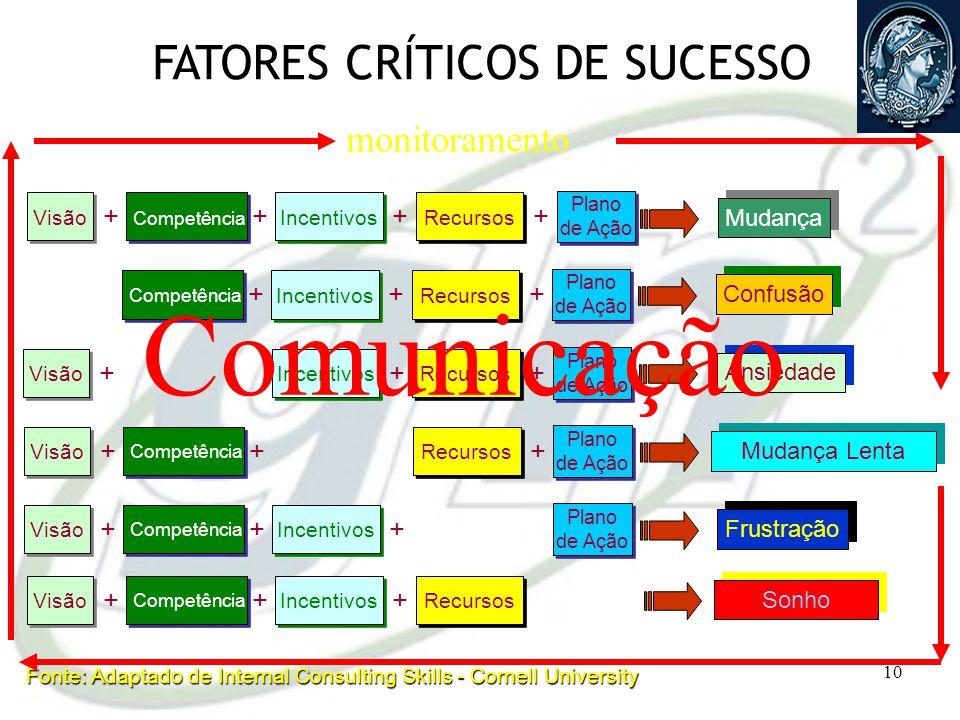 9 Era da Informação DadosInformações Conhecimento Decisão Vantagem Competitiva Feedback / Retroalimentação Gestão do Conhecimento Informações dos Forn