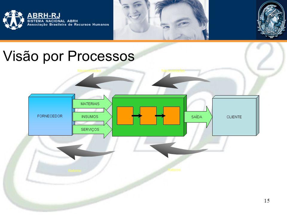 14 Ganhos da visão por processos •Melhoria no desempenho : interfaces funcionais •Visão dinâmica da cadeia de valor : entradas, cliente, processo e pr