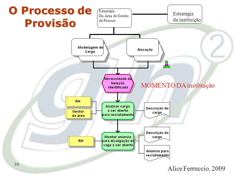 29 Exemplo: Macroprocesso MOMENTO DA instituição Alice Ferruccio, 2009