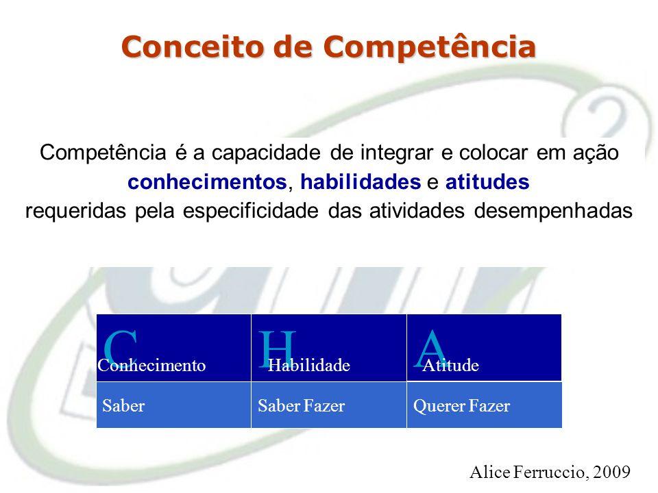 Promover o desenvolvimento do corpo funcional com base no sistema de Gestão por Competências CHA SaberSaber FazerQuerer Fazer ConhecimentoHabilidadeAt