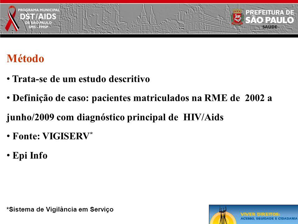 Método • Trata-se de um estudo descritivo • Definição de caso: pacientes matriculados na RME de 2002 a junho/2009 com diagnóstico principal de HIV/Aid