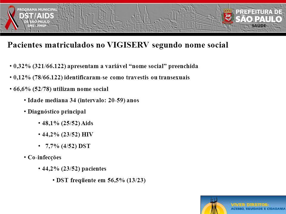 """• 0,32% (321/66.122) apresentam a variável """"nome social"""" preenchida • 0,12% (78/66.122) identificaram-se como travestis ou transexuais • 66,6% (52/78)"""