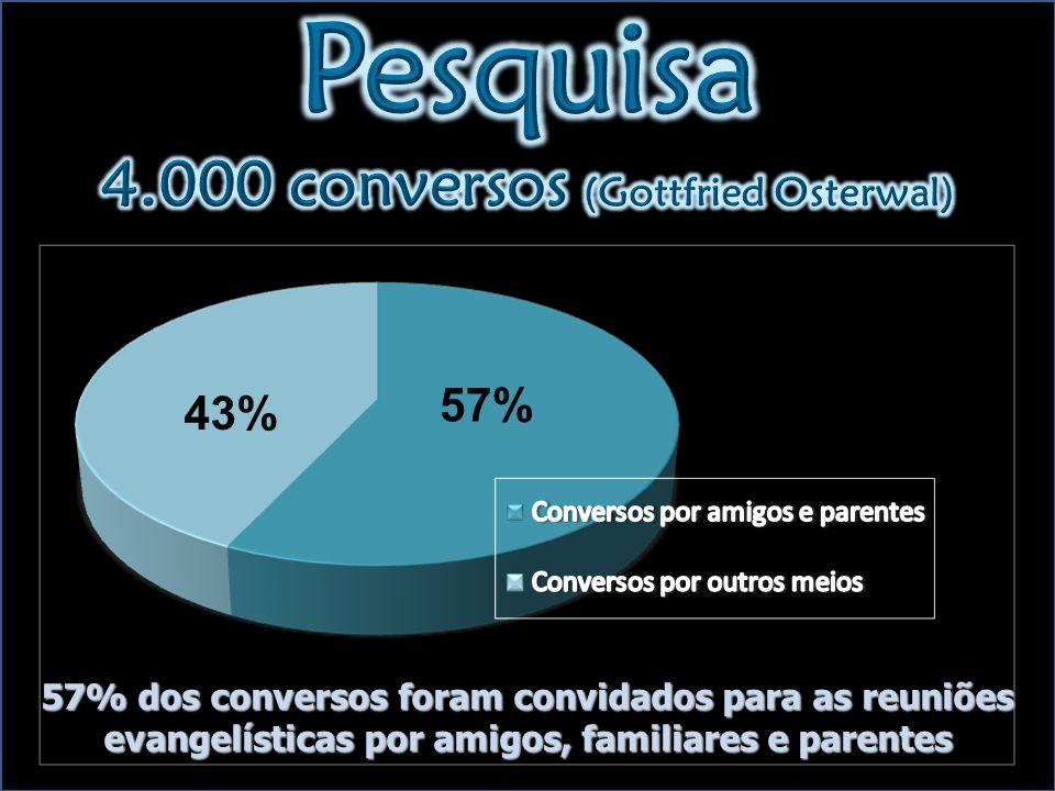 57% 43% 57% dos conversos foram convidados para as reuniões evangelísticas por amigos, familiares e parentes