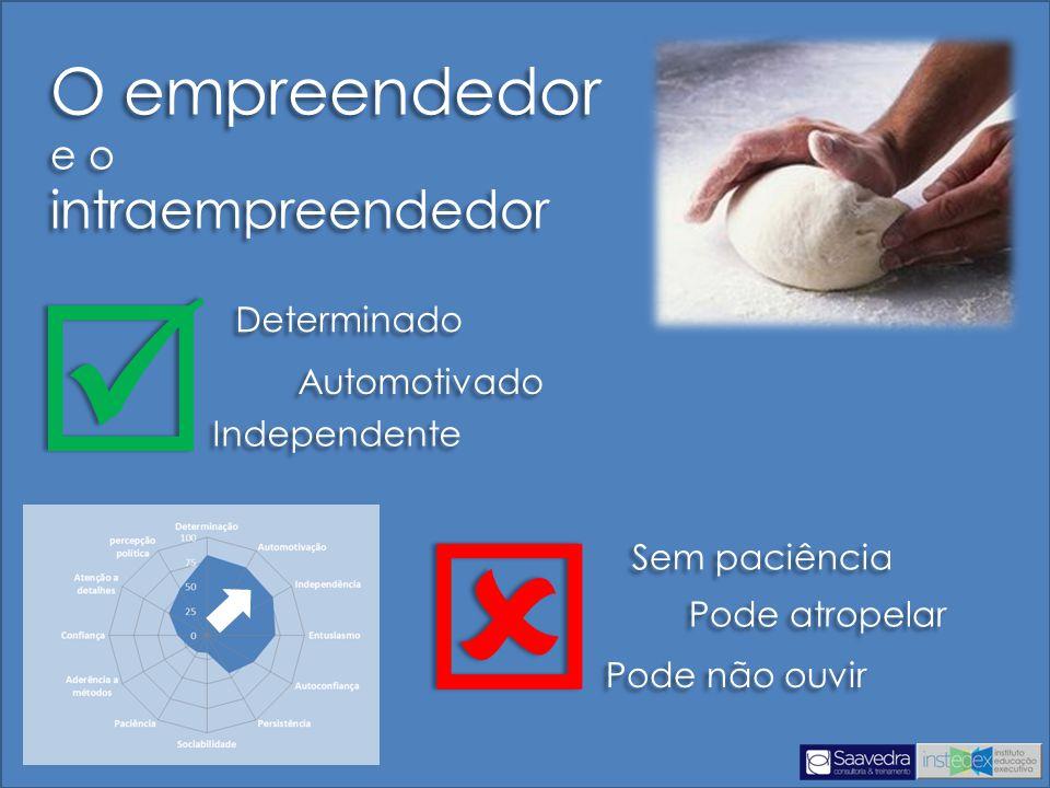 O empreendedor e o intraempreendedor O empreendedor e o intraempreendedor Determinado Automotivado Independente   Sem paciência Pode atropelar Pode não ouvir