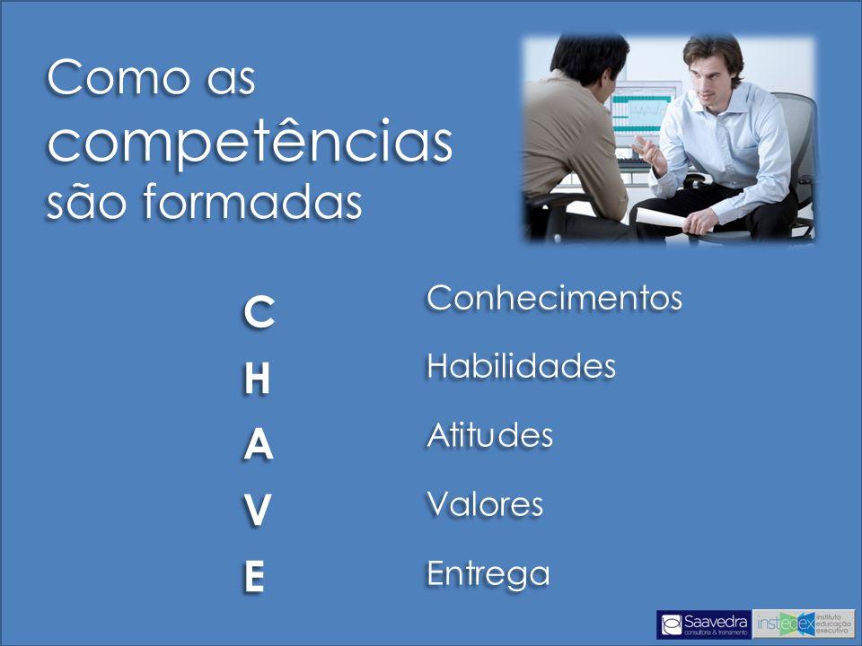Como as competências são formadas Como as competências são formadas Conhecimentos Habilidades Atitudes Valores Entrega Conhecimentos Habilidades Atitudes Valores Entrega CHAVECHAVE CHAVECHAVE