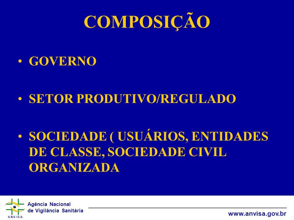 Agência Nacional de Vigilância Sanitária www.anvisa.gov.br COMPOSIÇÃO •GOVERNO •SETOR PRODUTIVO/REGULADO •SOCIEDADE ( USUÁRIOS, ENTIDADES DE CLASSE, SOCIEDADE CIVIL ORGANIZADA