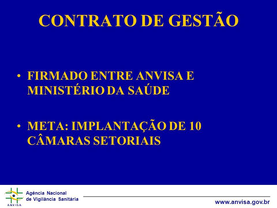 Agência Nacional de Vigilância Sanitária www.anvisa.gov.br CONTRATO DE GESTÃO •FIRMADO ENTRE ANVISA E MINISTÉRIO DA SAÚDE •META: IMPLANTAÇÃO DE 10 CÂMARAS SETORIAIS