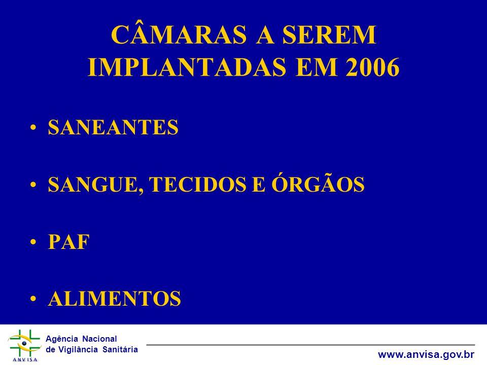 Agência Nacional de Vigilância Sanitária www.anvisa.gov.br CÂMARAS A SEREM IMPLANTADAS EM 2006 •SANEANTES •SANGUE, TECIDOS E ÓRGÃOS •PAF •ALIMENTOS